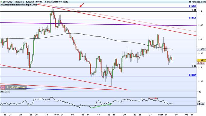 Analyse court terme de l'euro face au dollar