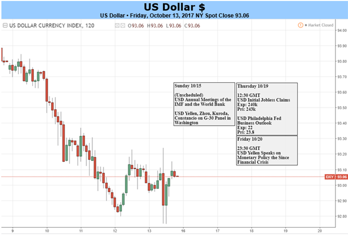 US Dollar Looks to Yellen Speech to Revive Upward Momentum
