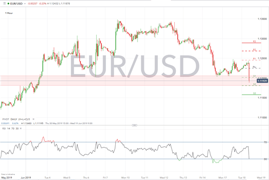 EUR Hit Hard as Draghi Hints at Further QE, Key Focus on ECB Sintra Panel