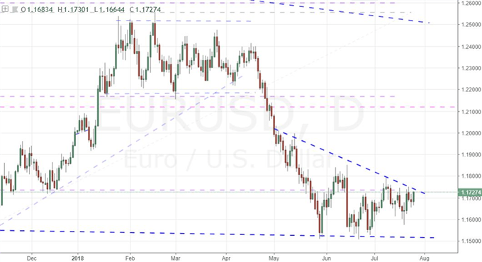 Questions for EURUSD and Risk Trends Between EU-US Trade, ECB Decision, Earnings