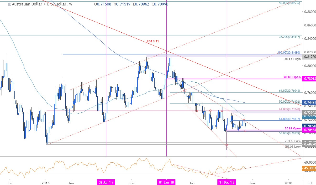 Aussie Weekly Price Outlook: AUD/USD Rejected at Resistance