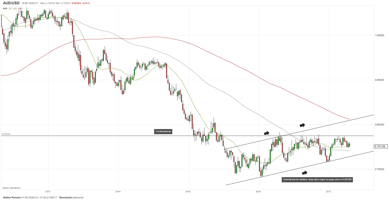 AUD/USD opera a la baja por segundo día consecutivo presionado por fuertes caídas en los precios del hierro
