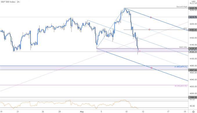 S&P 500 Price Chart - SPX500 120min - SPX Trade Outlook - Technical Forecast