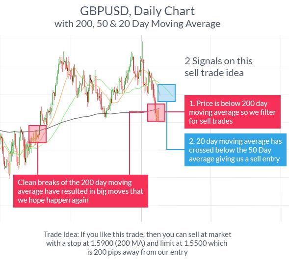 4 indicatori di trading efficaci che ogni trader dovrebbe conoscere