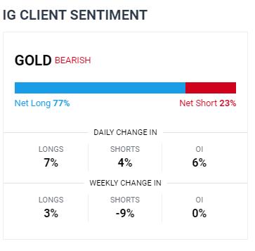 Il prezzo dell'oro si allontana dalla resistenza del grafico mentre il dollaro USA si rafforza
