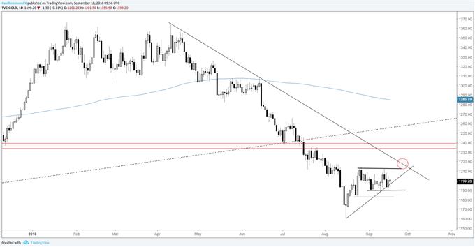 gold daily chart, rangebound