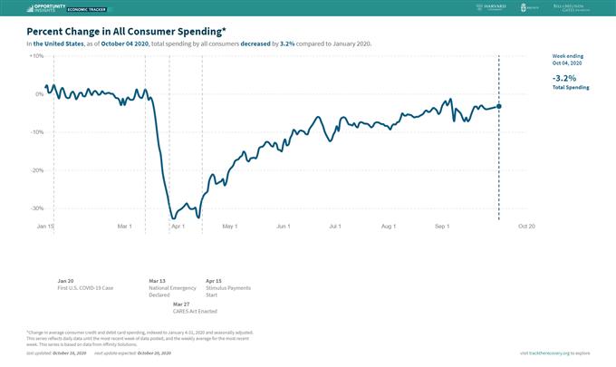 El índice del dólar estadounidense cotiza en el canal de precios antes de que expire el estímulo estadounidense.