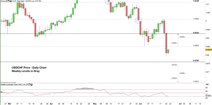 USDCHF price daily chart 21-06-19 Zoomed in