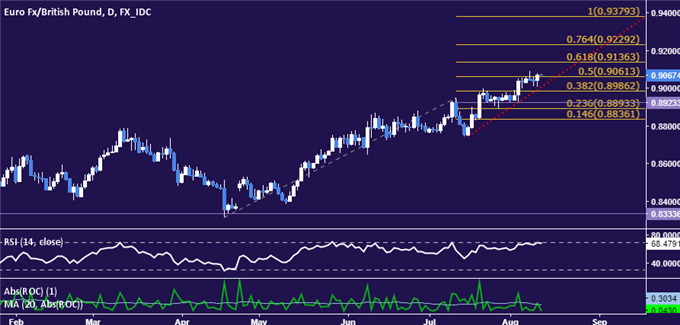 EUR/GBP Technical Analysis: Aiming Above 0.91 Figure