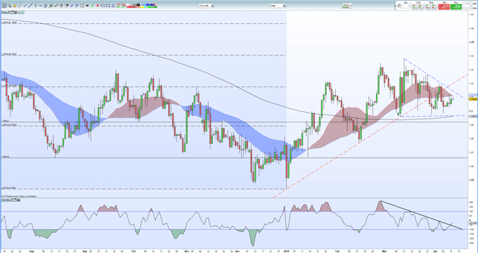 GBPUSD Price Shrugs Off Brexit Extension, Sterling's Bid Remains