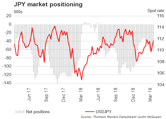 تقرير التزام المتداولين: زوج العملات الدولار الأمريكي مقابل الين الياباني USDJPY