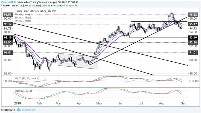 US Dollar Turnaround Sparked by EM FX Tantrum