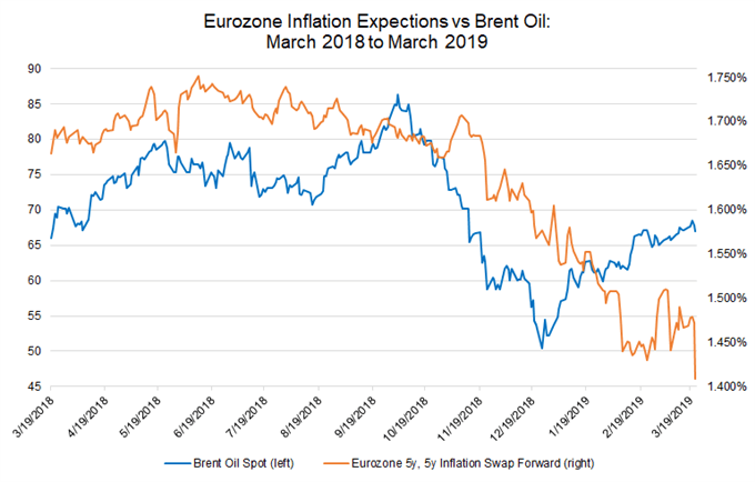 brent oil vs 5y5y inflation swap forwards, eurozone inflation expectations