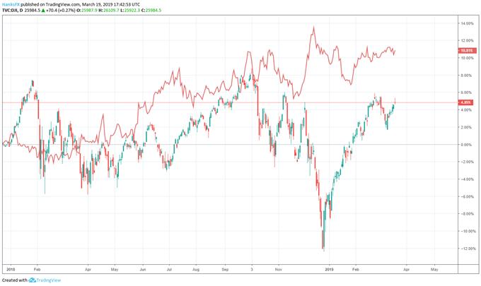 dow jones price chart and xlf etf