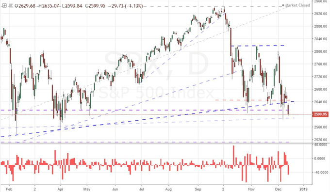 S&P 500 Ends Week with a Disputed Technical Breakdown, Key Fed Decision Ahead