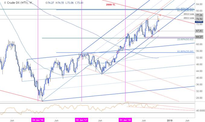 Crude Oil Price Chart - Weekly (WTI)