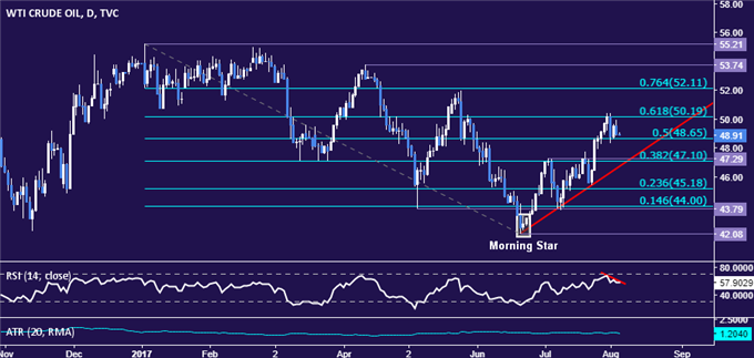 Crude Oil Prices Fall as Andy Hall Closes Fund, Gold Eyes US Jobs