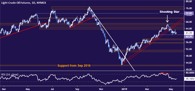 Gold Price Outlook Hinges on US Dollar, Bond Yields Divergence