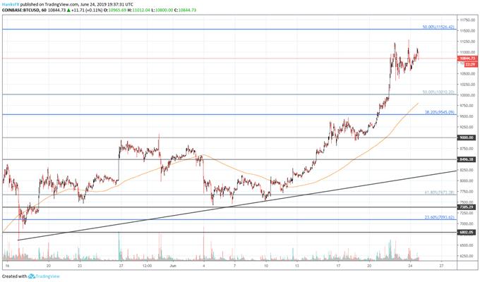 bitcoin price chart rally