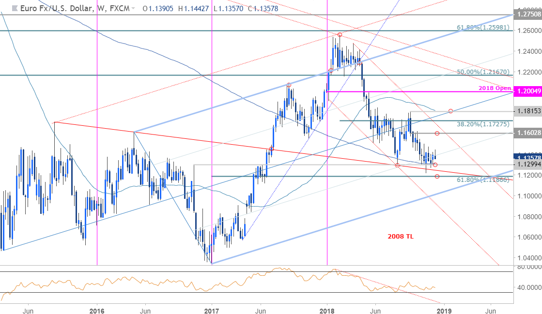 Eur Usd Weekly Price Chart