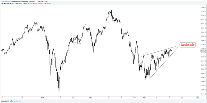 Nasdaq 100 hourly with ascending wedge