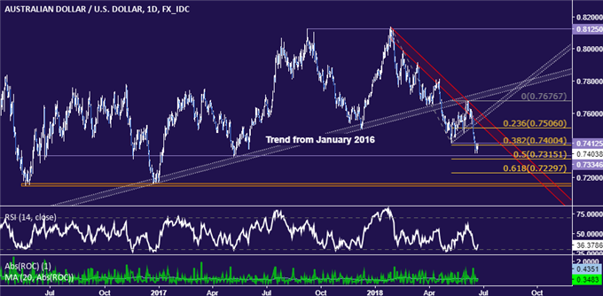AUD/USD Technical Analysis: Down Trend Intact as Selloff Pauses