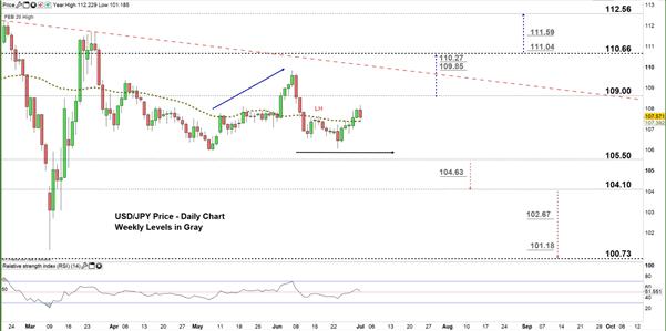 Yen Forecast
