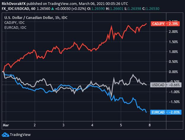 Canadian Dollar Price Chart Forecast USDCAD CADJPY EURCAD