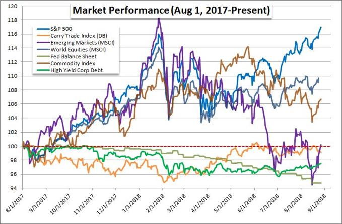 Comparison of Equities, High Yield, Emerging  Markets, Carry Trade