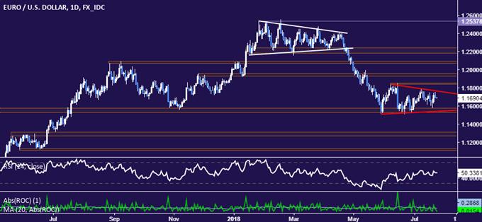 EUR/USD Technical Analysis: Euro Chart Setup Favors Bearish Bias