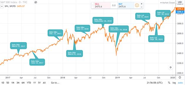 S&P 500 bị tác động bởi lãi suất
