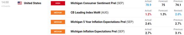 Chart of Consumer Sentiment Report September 2020 University of Michigan
