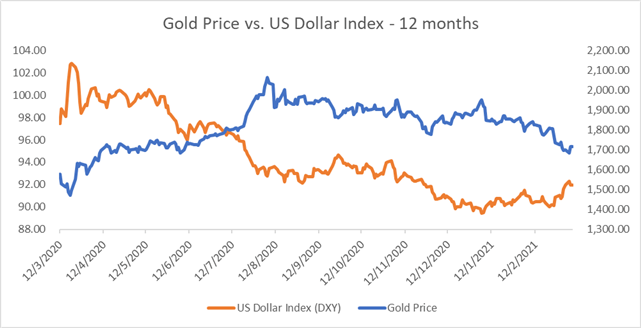 Gold Price Forecast: Vulnerable to a Pullback as Yield Resurges. US Inflation Data in Focus