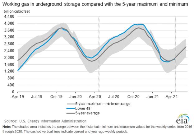 eia chart natural gas