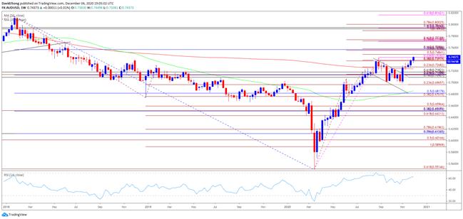 AUD/USD Weekly Chart, Australian Dollar US Dollar Weekly