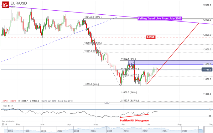 EUR/USD Technical Analysis: Shy of Reversal as Resistance Holds