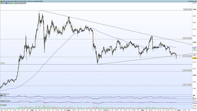Precio del oro y de la plata retoma las caídas, ¿hasta dónde llegará la correción?