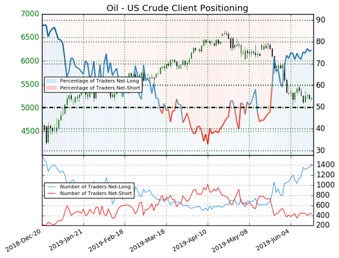 Crude Oil Price Downtrend May be Over - Implications for USDCAD Rates