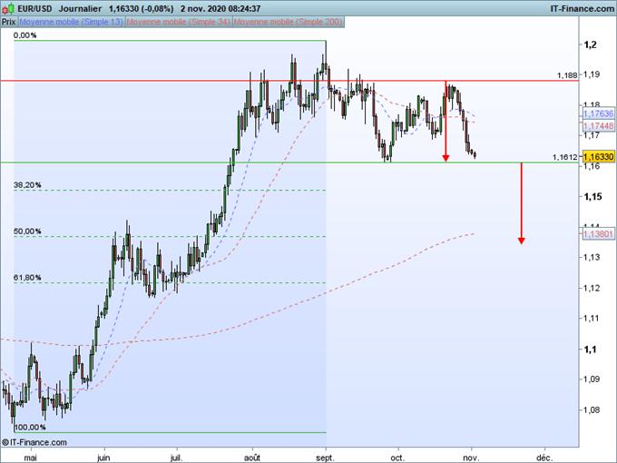 EUR/USD : le dollar se renforce avant une semaine décisive aux Etats Unis