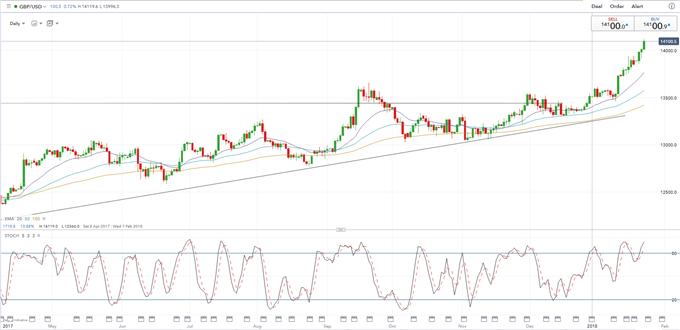 GBP/USD Soars on Strong UK Data; Weak US Dollar