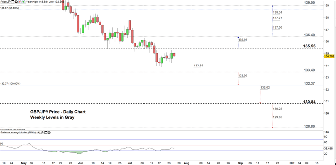 GBPJPY price daily chart 25-07-19 Zoomed in