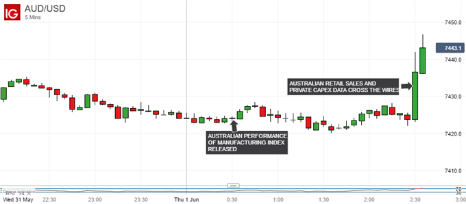 Australian Dollar Lifted By Consensus-Smashing Retail Sales