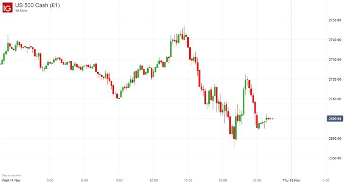 S&P500 price chart on us china trade war