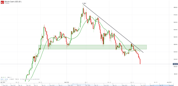 Bitcoin Cash (BCH): Sell in May and go away