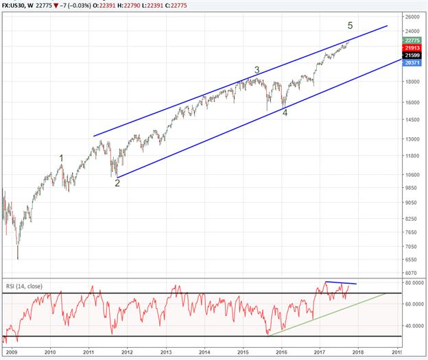 Jusqu'où continuera la tendance du Dow Jones Industrial Average ?
