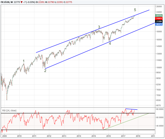 How Much Further Will Dow Jones Industrial Average Trend Continue?