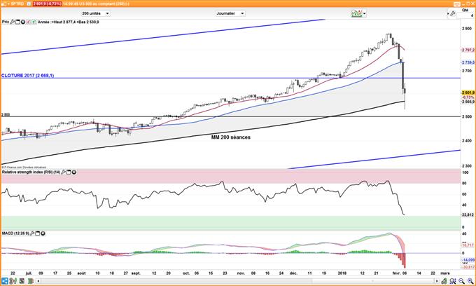Wall Street : Le S&P500 a connu sa plus importante chute en 7 ans, la hausse des salaires étant le principal catalyseur