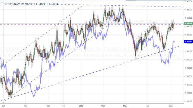 Equal Weighted Index of Euro and Pound