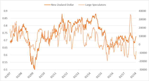 CoT Report: GBP Speculative Long Largest Since 2014, More Gold Buying