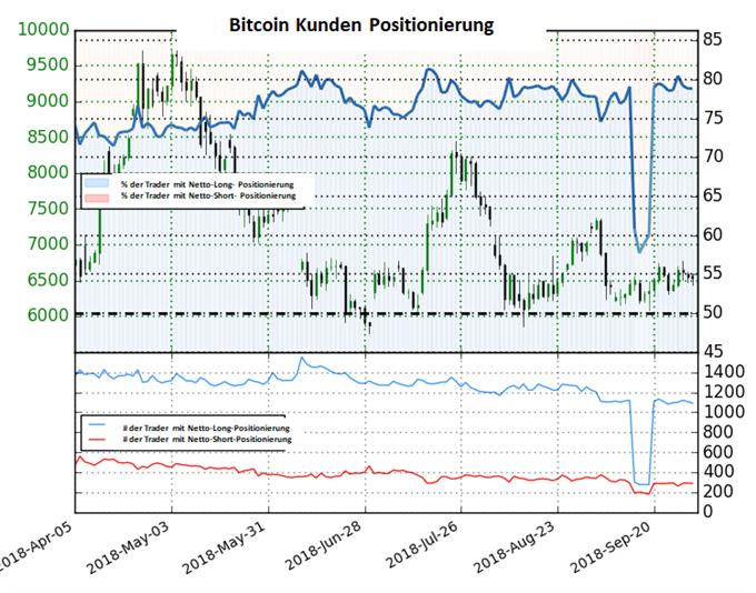 Bitcoin: Sentimentveränderung spricht für neutrale Haltung der Trader
